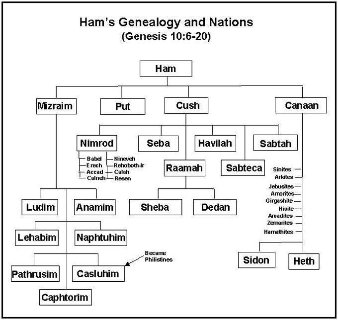 genealogy2bof2bham