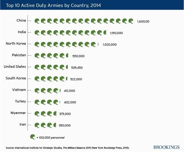 top_10_active_duty_armies_country_sm