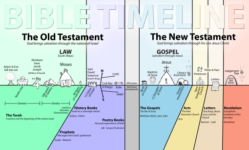 bible-timeline-new