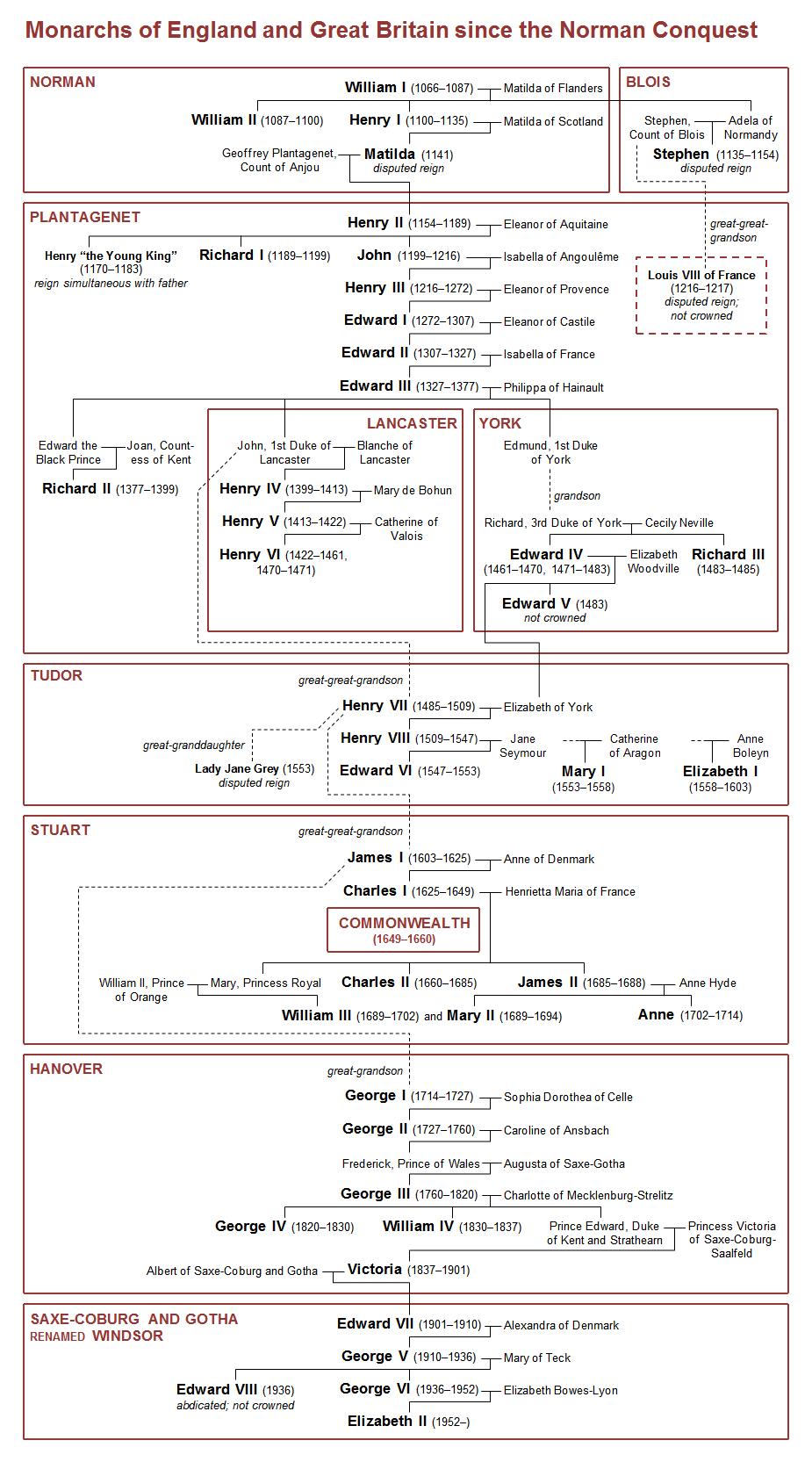 english_monarchy_family_tree