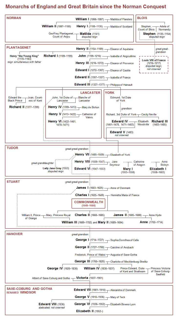 english_monarchy_family_tree