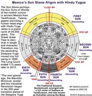 mexican-sun-stone-hindu-yugas_0