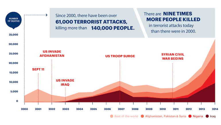 deaths-from-terrorism-2000-2014_branded1