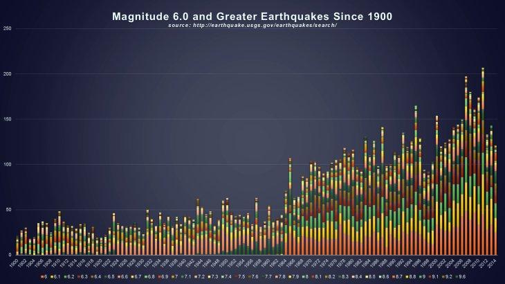 earthquakes2b