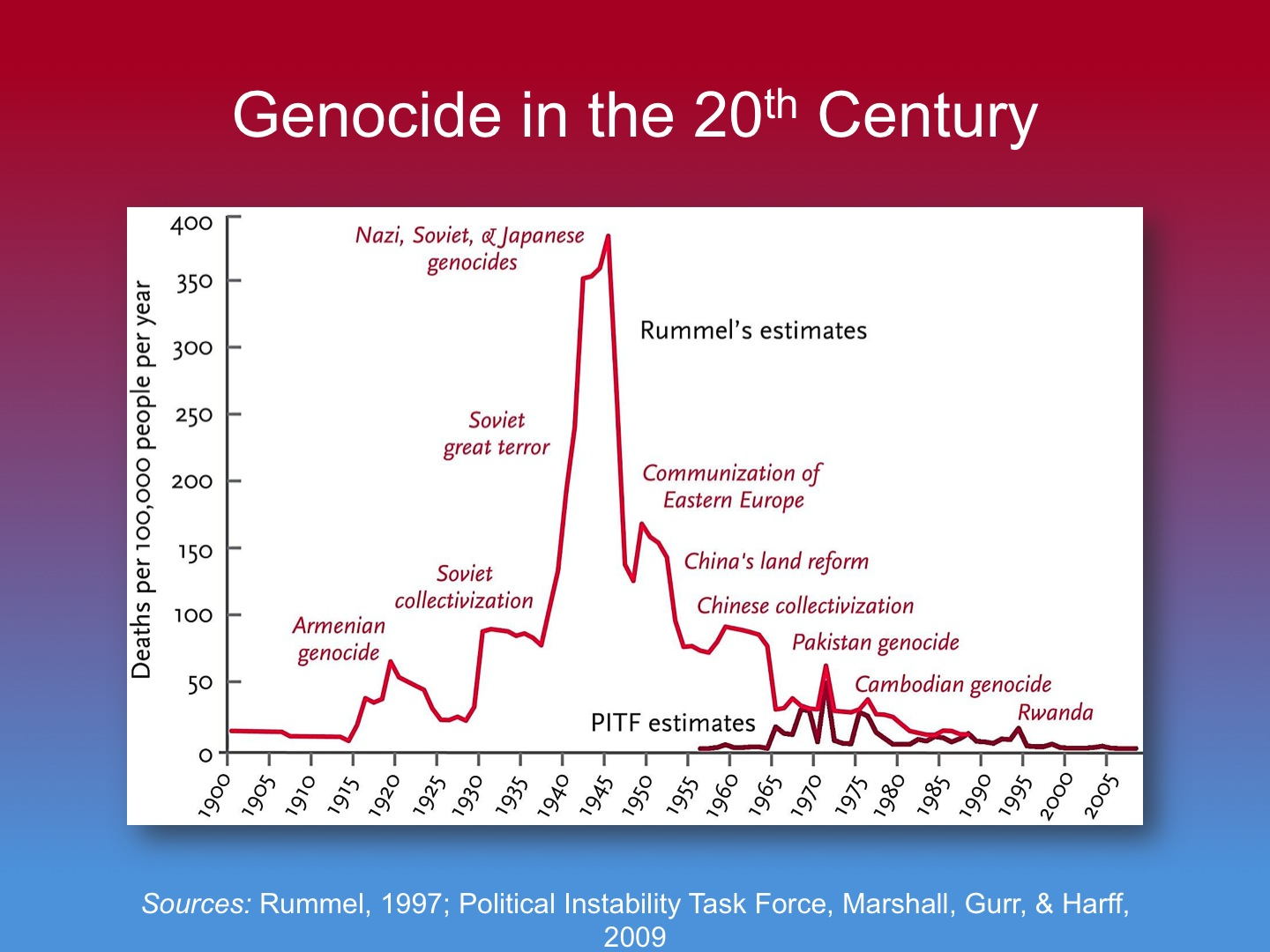 genocide_since_1900