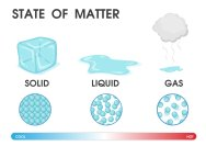 changing-the-state-of-matter-from-solid-liquid-and-gas-due-to-temperature-vector-illustration